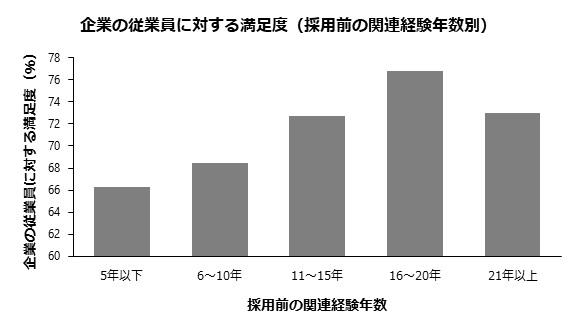 企業の従業員に対する満足度(採用前の関連経験年数別)
