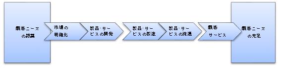 社内ビジネスプロセス